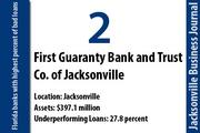 First Guaranty Bank and Trust Co. of Jacksonville, Jacksonville  Of the bank's 397.1 million in total assets, 27.8 percent were nonperforming on Dec. 31. The bank had a net loss of $10 million in 2011. First Guaranty failed on Jan. 27 and was acquired by CenterState Bank of Florida.