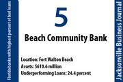 Beach Community Bank, Fort Walton Beach  Of the bank's $610.6 million in total assets, 24.4 percent were nonperforming on Dec. 31. The bank had a net loss of $5.1 million for 2011. Beach Community has 11 offices in Escambia, Okaloosa and Santa Rosa counties.