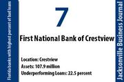 First National Bank of Crestview, Crestview  Of the bank's $107.9 million in total assets, 22.5 percent were nonperforming on Dec. 31. The bank had a net loss of $1.2 million in 2011. First National Bank of Crestview has three offices in Okaloosa County.