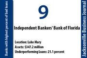 Independent Bankers' Bank of Florida, Lake Mary Of the bank's $247.2 million in total assets, 21.1 percent were nonperforming on Dec. 31. The bank had a net loss of $3.9 million in 2011. Independent Bankers' Bank specializes in lending money to community banks and has one office in Seminole County.