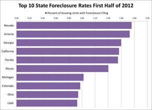 Florida foreclosure rates