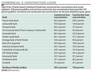 Concentration of commercial loans could signal trouble at Jacksonville banks