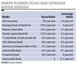 2Q Texas ratios show Florida banks still struggling