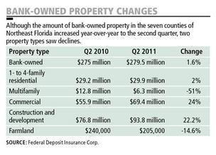 Bank-owned property values rise at slower pace
