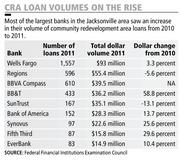 Most of the largest banks in the Jacksonville area saw an increase in their volume of community redevelopment area loans from 2010 to 2011.