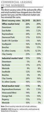 Northeast Florida leasing falls short of brokers' springtime hopes