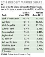 Many local banks saw market share growth in past year