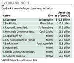 Outside factors delay EverBank IPO