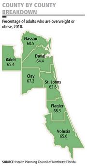 The percentage of adults who are overweight or obese in Northeast Florida topped 60 percent in all seven counties reported by the Health Planning Council of Northeast Florida.