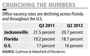 Office vacancy rates are declining across Florida and throughout the U.S.