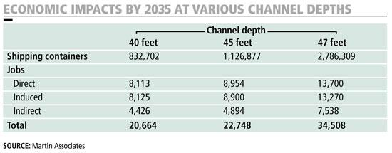 This chart shows the economic impact of Jacksonville's port at various channel depths by 2035.