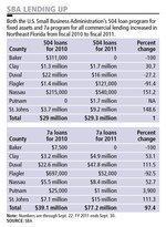 Jacksonville SBA loans rise 56 percent