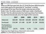 Small-business lending picking up at Jacksonville banks