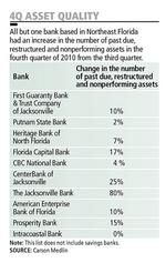 Florida community banks see glimmers of hope