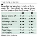 Most banks' 4Q ratings stable, signaling probable end of drop