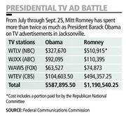 From July through Sept. 25, Mitt Romney has spent more than twice as much as President Barack Obama on TV advertisements in Jacksonville.
