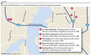 New York-based DRA Advisors LLC paid $161 million for five Jacksonville apartment properties.