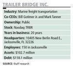 CEO: Poor results sank Trailer Bridge