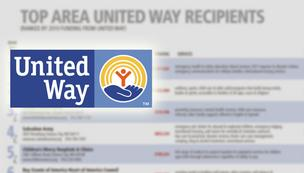 Kansas City Business Journal list of top area United Way recipients