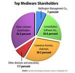 Who stands to get a windfall from Mediware's sale?