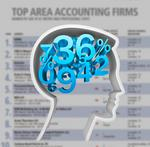 Top of the List: Kansas City-area accounting firms