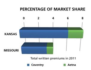 Coventry and Aetna market share in Kansas and Missouri
