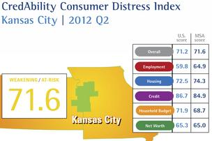 Kansas City CredAbility Consumer Distress Index data