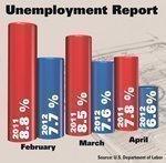 Kansas City unemployment sheds an entire percentage point in April