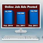 Kansas City employers add 2,600 online job postings, Conference Board says