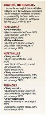 Medicare outcome data show Kansas City-area hospitals doing mostly well