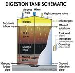 BioStar System's digester will generate energy and jobs