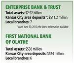 Enterprise Bank accrues market heft in First National Bank of Olathe deal