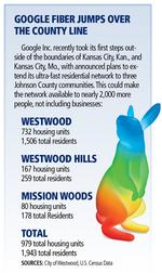 Google Fiber will extend network to Westwood, Westwood Hills and Mission Woods