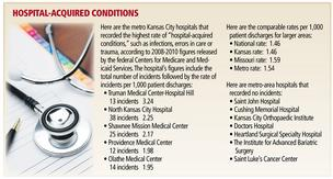 Kansas City-area hospitals exceed national rate of medical errors
