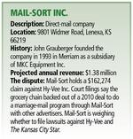 Mail-Sort blames Hy-Vee, Kansas City Star for downfall, weighs filing suit