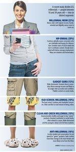 Millennial mashup: Marketing study identifies distinct segments