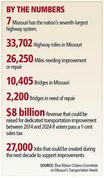 Construction, transportation companies: Green-light Missouri sales tax for road work