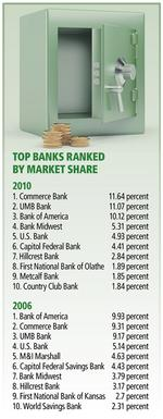 Banking market stays homegrown but not stagnant in Kansas City
