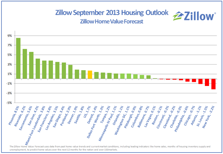 Zillow.com forecasts home value recovery in Los Angeles and Riverside areas, but uneven nationwide.