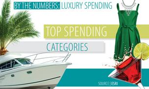 Louisville Luxury spending