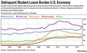 Student loan delinquencies have surpassed those on credit cards and other types of consumer debt, leading to a three-year default rate on student loans of 13.4 percent nationally.