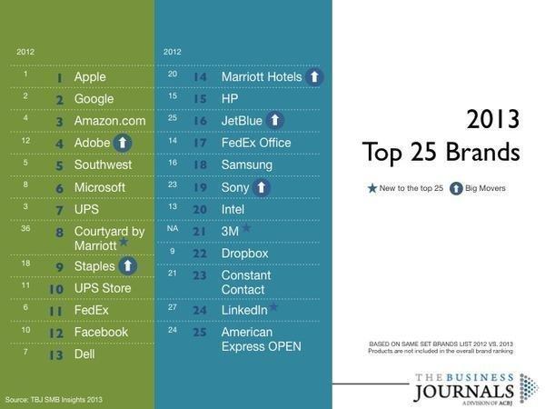 The Business Journals' top 25 brands of 2013.