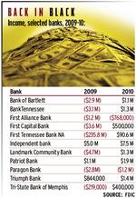 Bank income up, but misleading