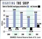 Mortgage activity lifts Bank of Bartlett from the brink