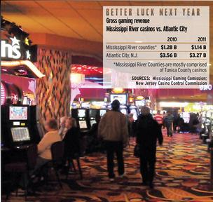 Tunica casinos end year on higher note,  but 2011 totals fall due to spring flooding