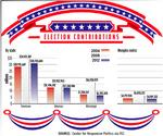 Tennessee's level of political contributions  lags behind numbers from 2008 campaign