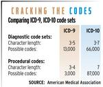Implementing ICD-10 code set expected to take toll on costs, productivity levels