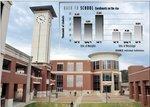 Fall brings record enrollment