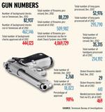 Gun ownership down nationwide