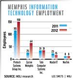 Mobile communications fueling growth for local technology companies